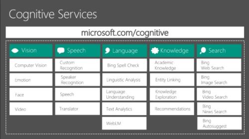 Cognitive-services